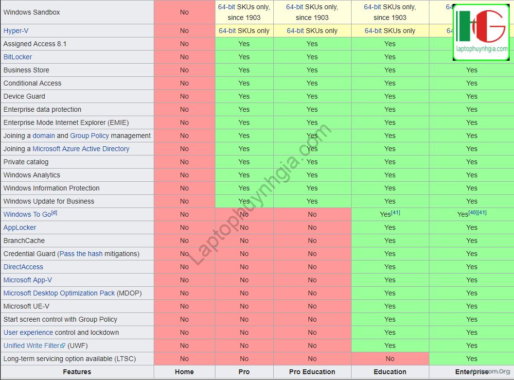 Tối ưu Laptop Windows 10 với 9 MẸO siêu hay